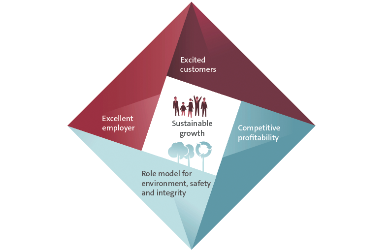 "Future program ""TOGETHER"" – Strategy 2025 (graphic)"