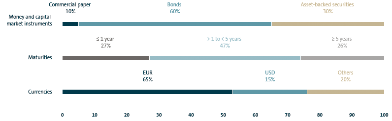 Refinancing structure of the Volkswagen Group (bar chart)